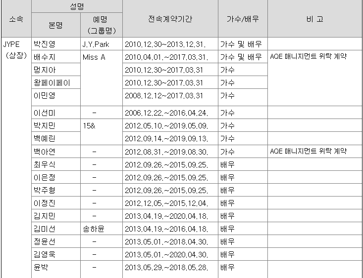 JYP Artist Contracts