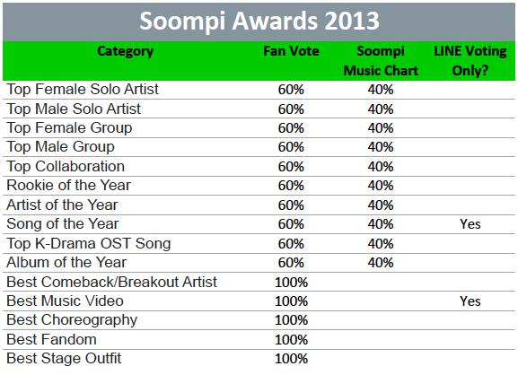soompi-awards