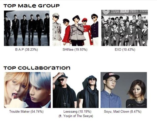 4 5 top male group top collab