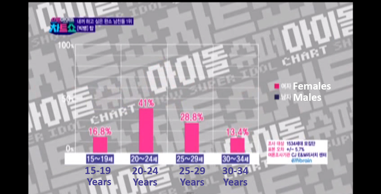 "Idol Chart Show ""Most Wanted Boyfriend"""