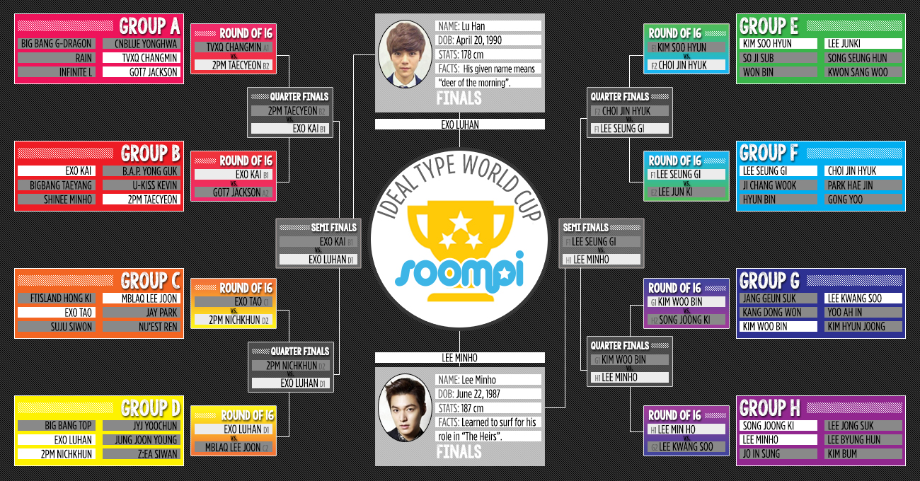 Soompi Ideal World Cup - MALES, Round 5