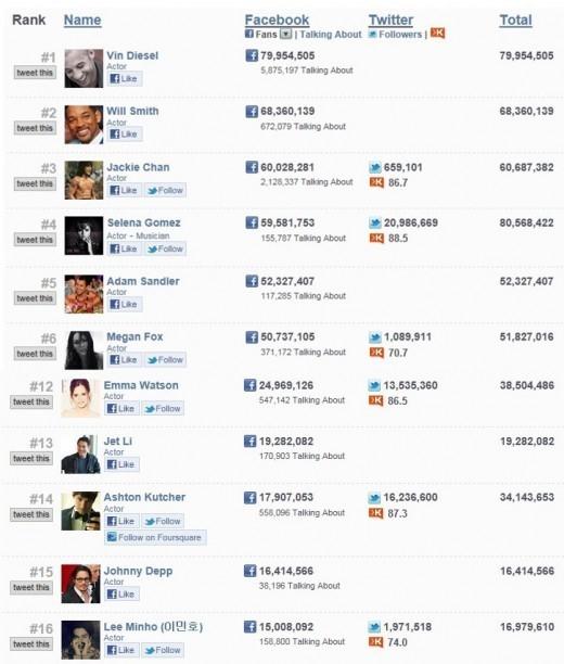 lee min ho_facebook rank