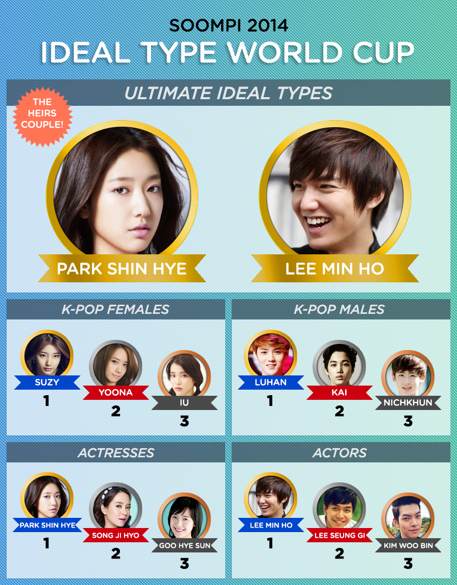 soompi-ideal-type-world-cup-results