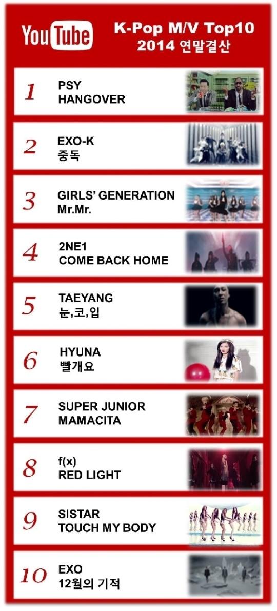 youtube kpop top 2014