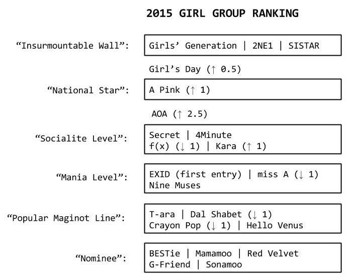 girl group ranking 2015