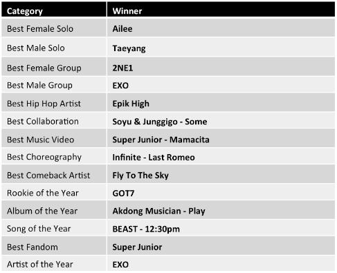 music-winners