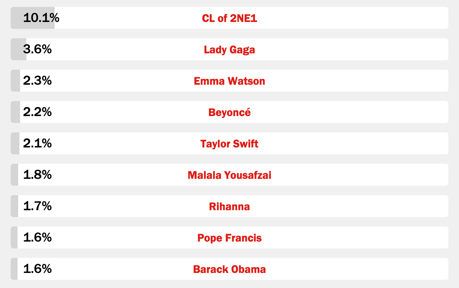 cl time 100 poll