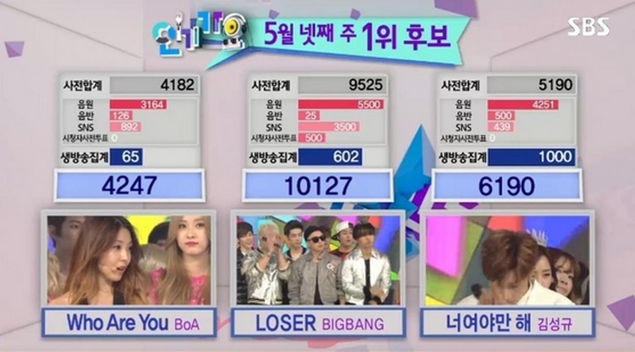 bigbang inkigayo loser 10th win