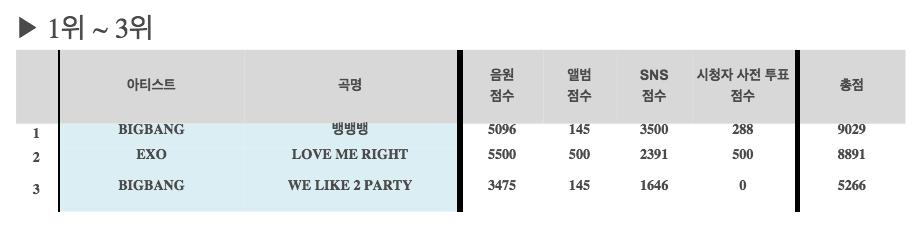bigbang exo inkigayo results