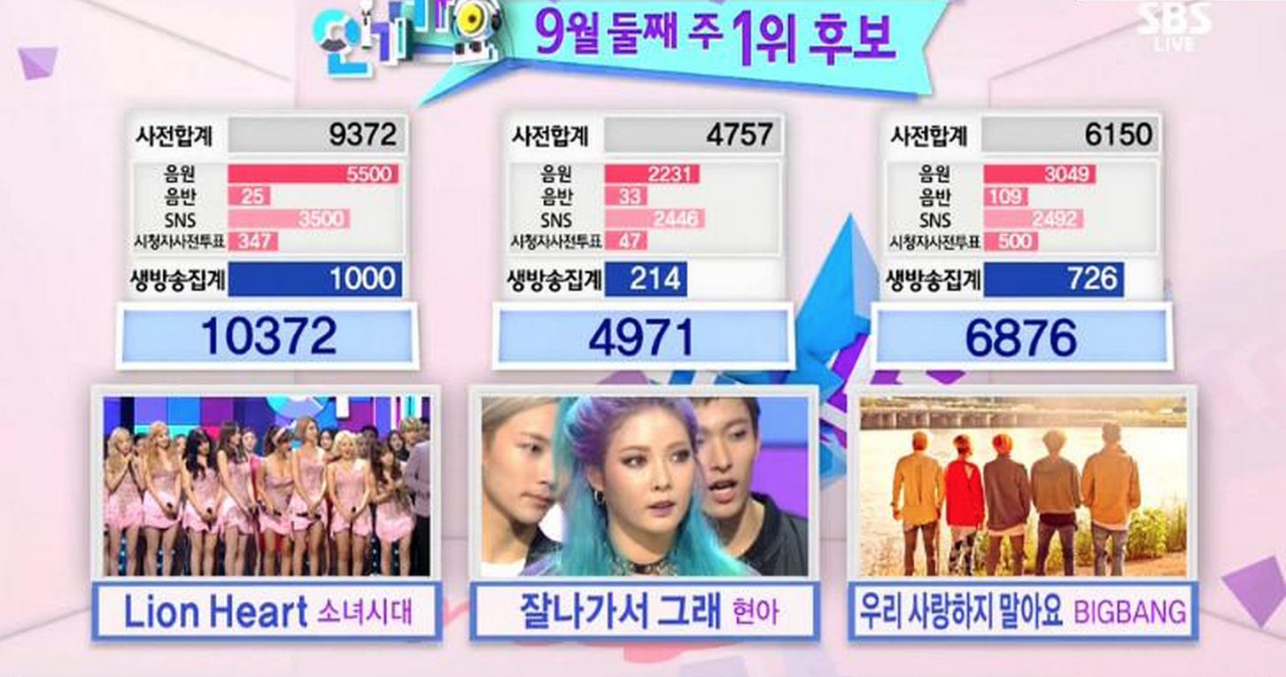 girls' generation inkigayo lion heart win