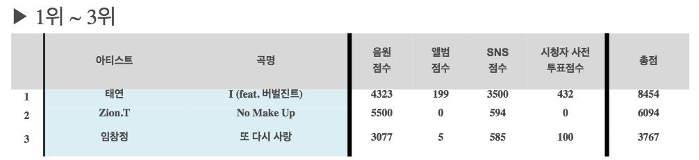 inkigayo 151025 chart