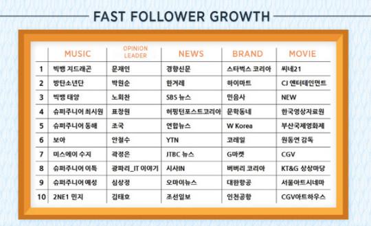twiiter 2015 fast follower