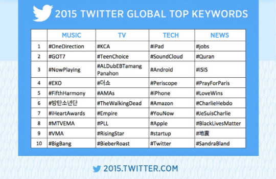 twiiter 2015 global