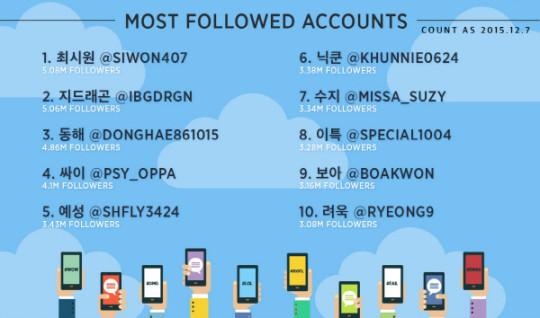 twiiter 2015 most followed accounts