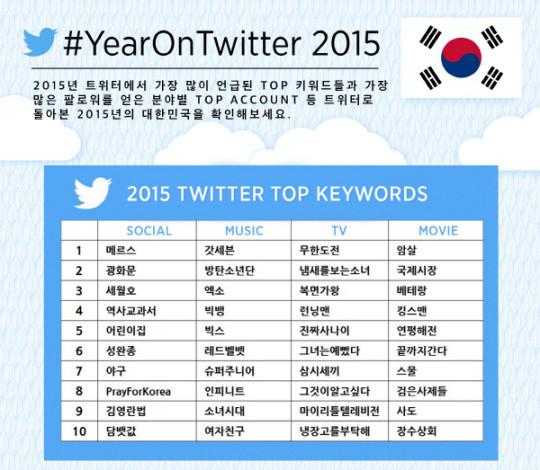 twiiter 2015 top keywords