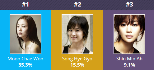 people choice actress korea