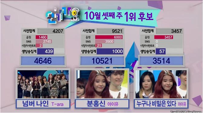 inkigayo_winner
