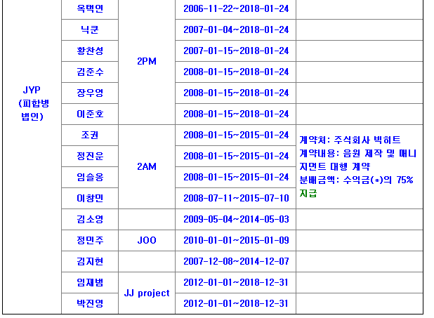 JYP Entertainment Artist Contracts