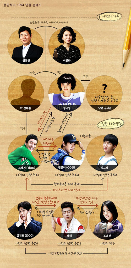 cover image reply 1994 character flow chart