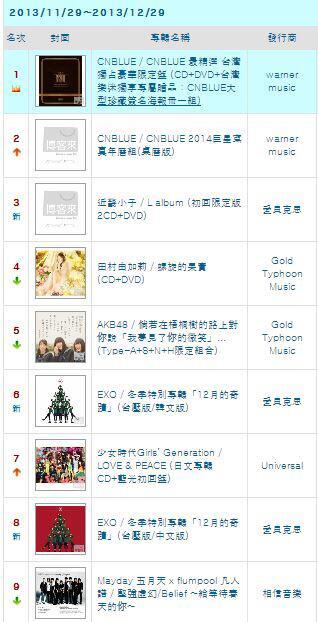 CNBlue Tops Taiwan Chart