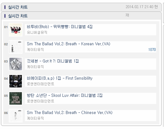 BTOB on Hanteo Chart