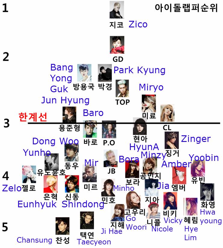 Idol Rapper Rankings