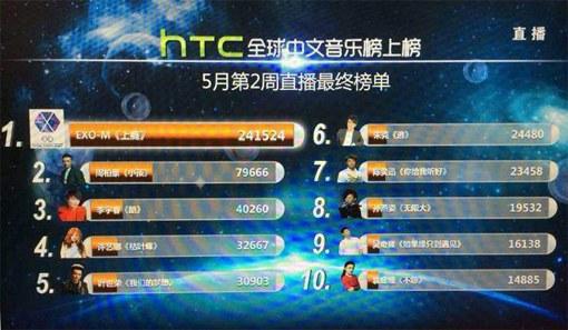 Exo-M Chinese Music Chart
