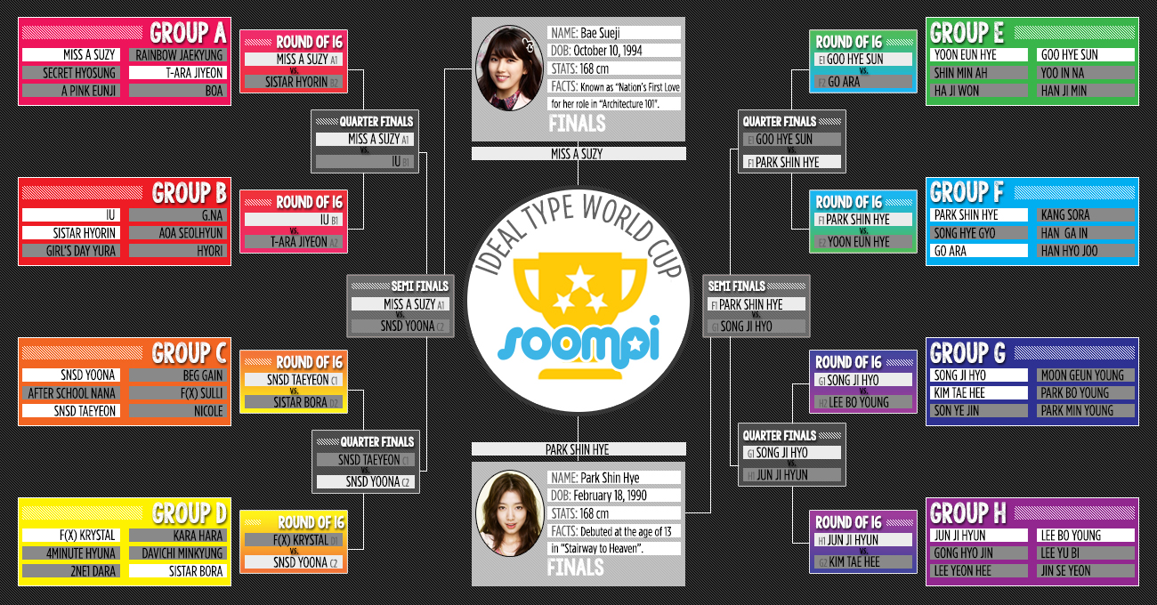 Soompi Ideal World Cup - FEMALES, ROUND 5