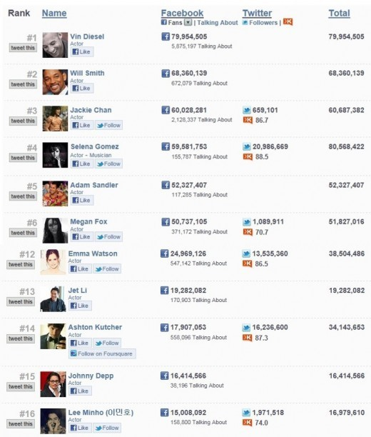 lee min ho_facebook rank