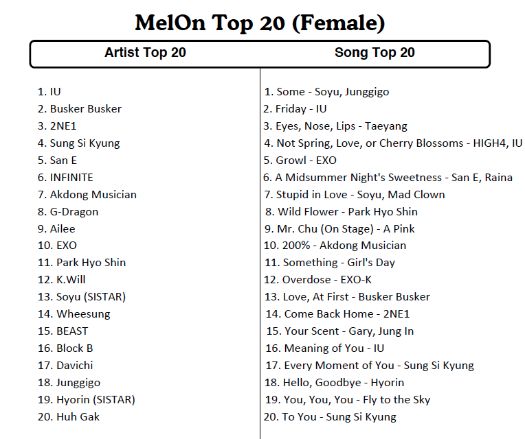 Top Artists Of 2014 melon reveals top 20 artists and songs of 2014 | soompi