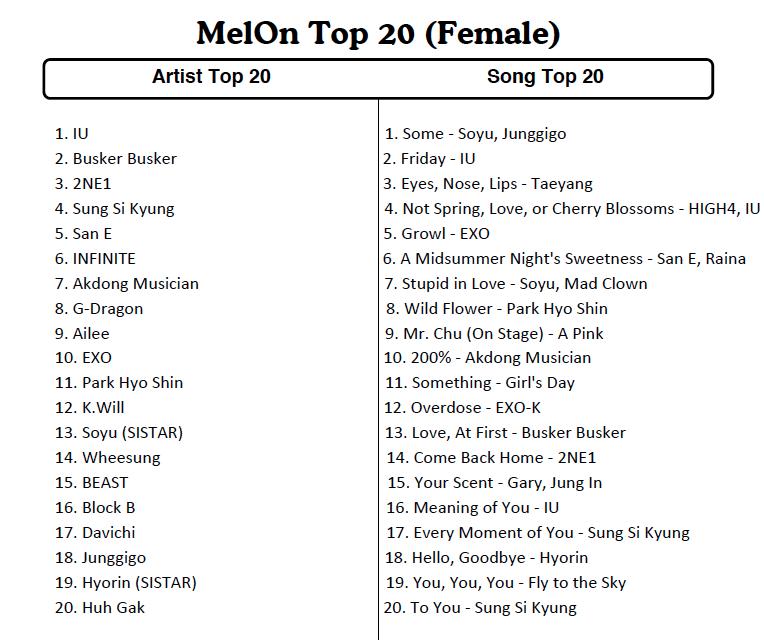 melon top 20 2014
