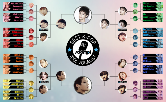 soompi kpop idol vocalist final round