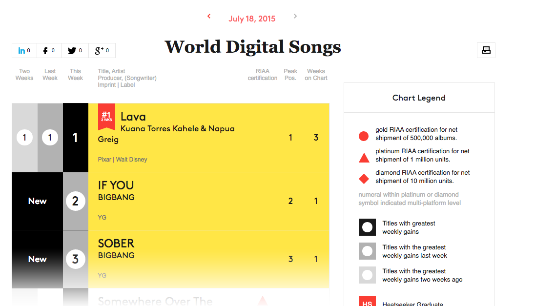 bigbang  billboard world digital chart