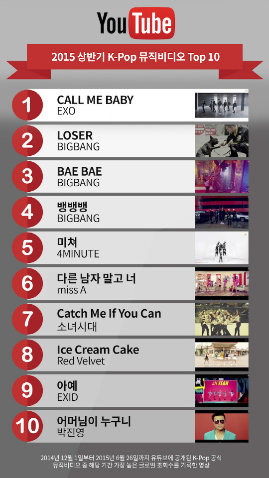 YouTube Reveals Top 20 Korean Channels And Top 10 Most