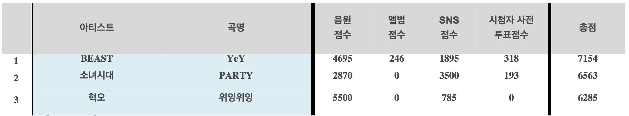 beast 4th win inkigayo chart