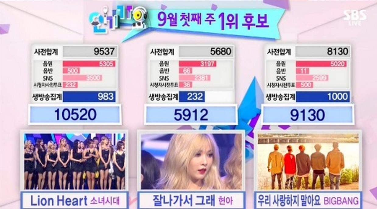 girls' generation inkigayo 9th win