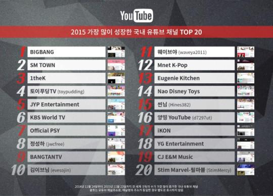 YouTube 2015 chart 2