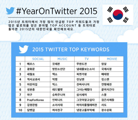 twiiter 2015 top keywords